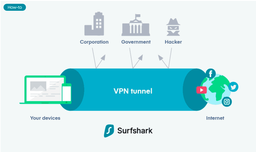 How VPN Works - SurfShark VPN